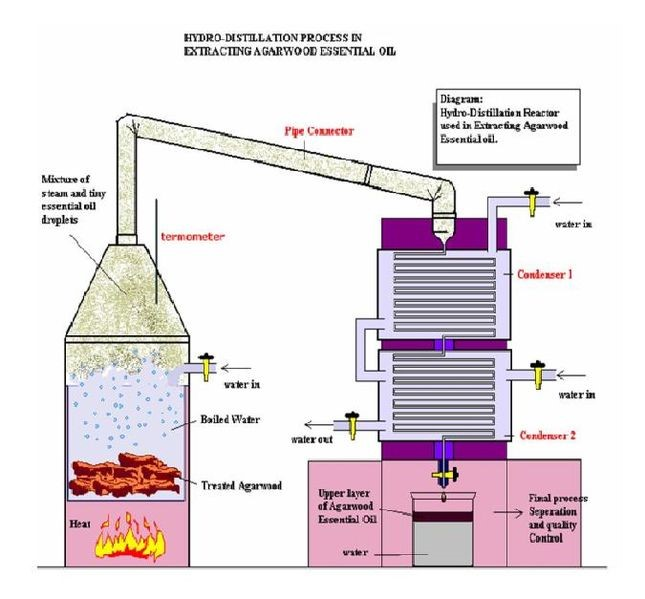 water distillation